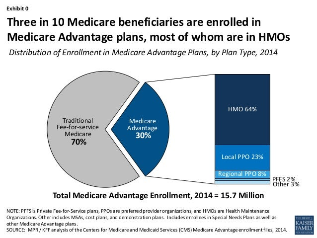 The Role of Medicare Advantage - JAMA slideshow