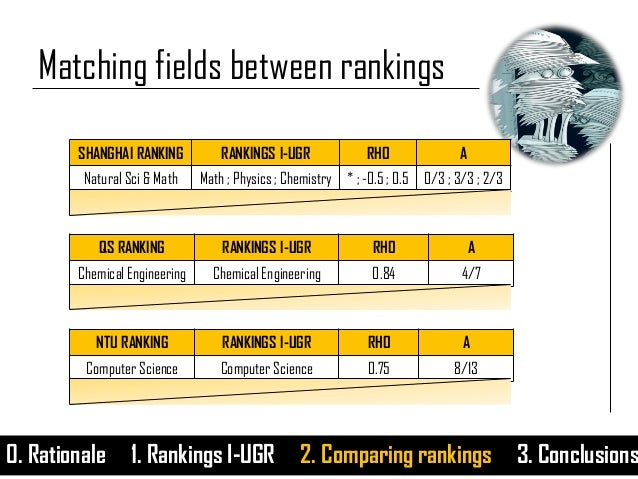 0. Rationale 1. Rankings I-UGR 2. Comparing rankings 3. Conclusions Matching fields between rankings SHANGHAI RANKING RANK...