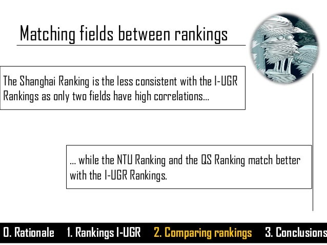 0. Rationale 1. Rankings I-UGR 2. Comparing rankings 3. Conclusions Matching fields between rankings The Shanghai Ranking ...
