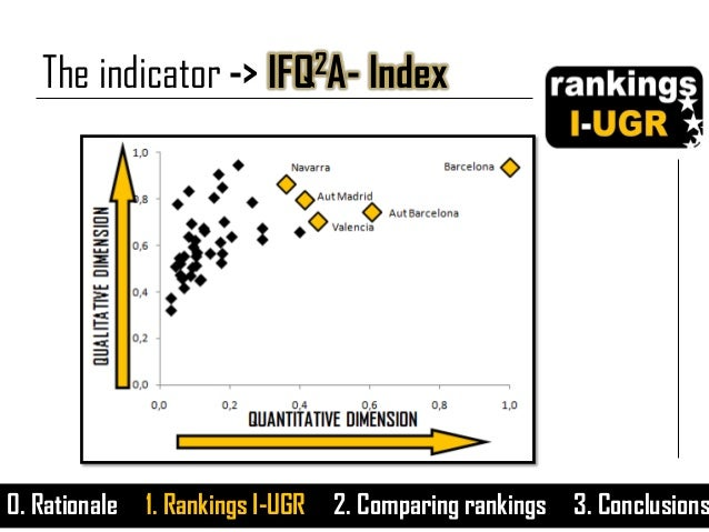 The indicator -> IFQ2A- Index 0. Rationale 1. Rankings I-UGR 2. Comparing rankings 3. Conclusions