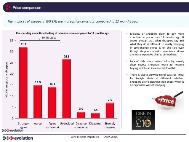 Price comparison                   The majority of shoppers (60.9%) are more price conscious compared to 12 months ago.   ...