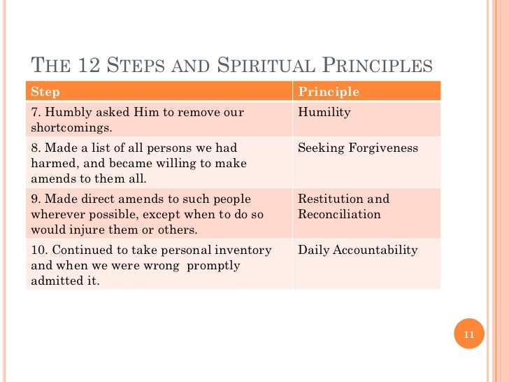 The Role Of Spirituality