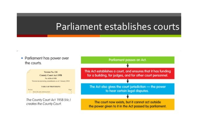 Court system of Canada