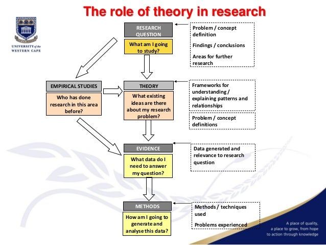 the role of theory in psychological research Psychological theory, research, and juvenile delinquency psychological theory, research, and juvenile delinquency in his role as scientist.