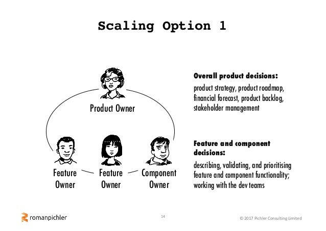 14 ©2017PichlerConsultingLimited Scaling Option 1 Product Owner Component Owner Overall product decisions: product str...