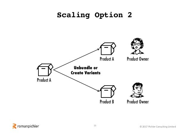 15 ©2017PichlerConsultingLimited Scaling Option 2 Product A Product A Product B Product Owner Product Owner Unbundle o...