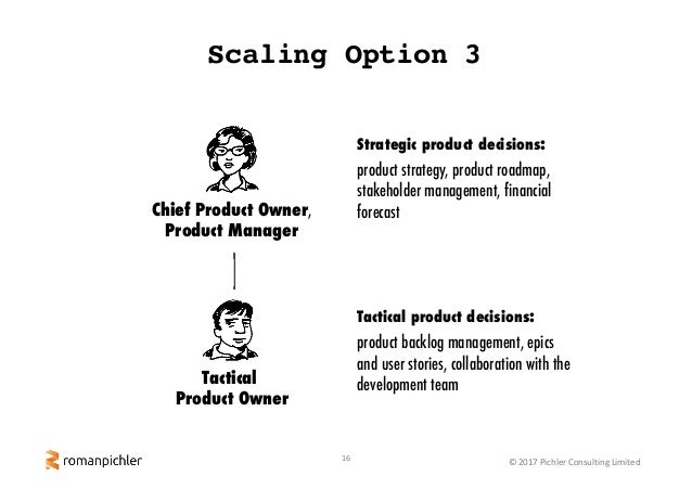 16 ©2017PichlerConsultingLimited Scaling Option 3 Chief Product Owner, Product Manager Tactical Product Owner Strategi...