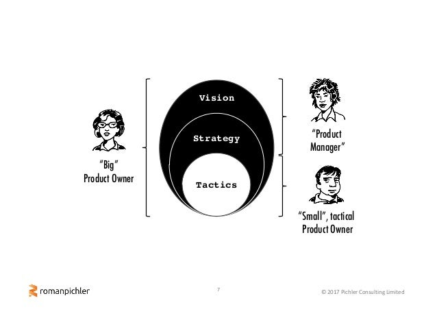 """7 ©2017PichlerConsultingLimited Vision Strategy Tactics """"Big"""" Product Owner """"Small"""", tactical Product Owner """"Product M..."""