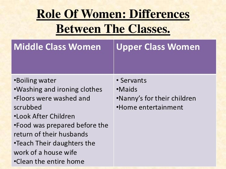 the social role of women Indian society and ways of living  hierarchy plays an important role within families and kinship groupings also, where men outrank women of similar age, and.