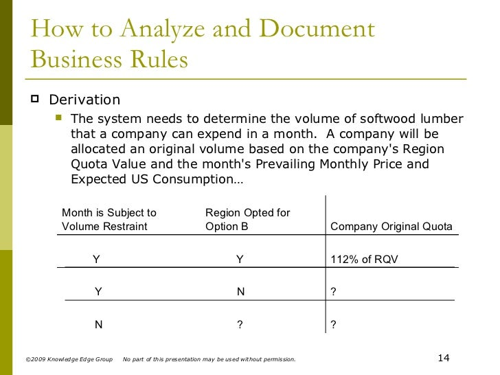 how to write business rules for a database