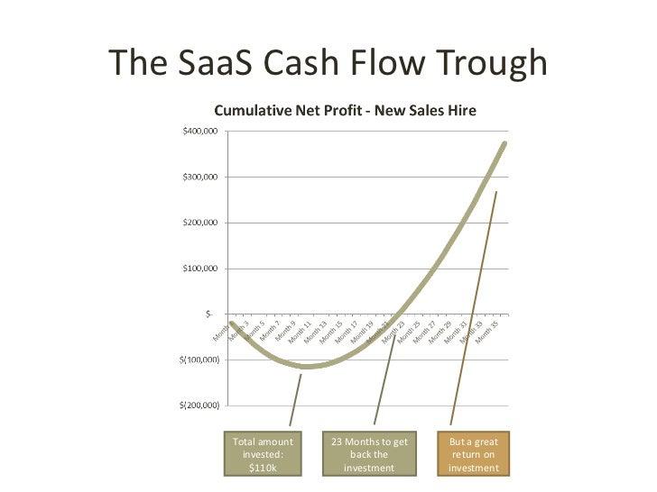The SaaS Business Model - Saas business plan template