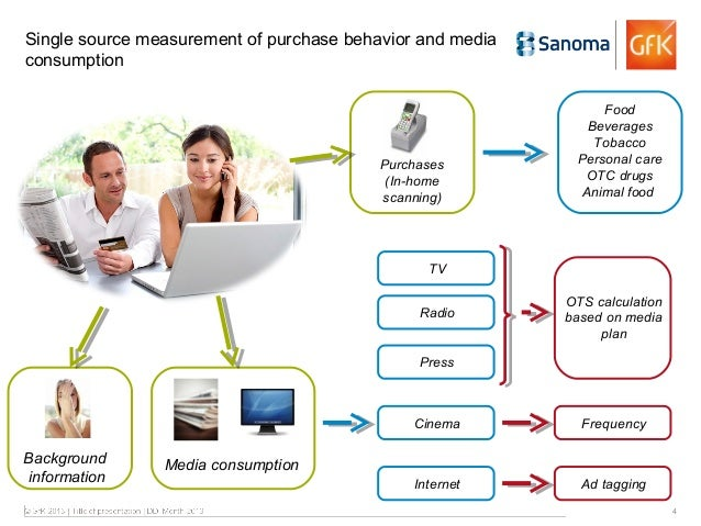 effects of advertising on sales The effects of subliminal messages in print  and thepublic relations and advertising commons  failed to produce any noticeable effects on the sales of the products.