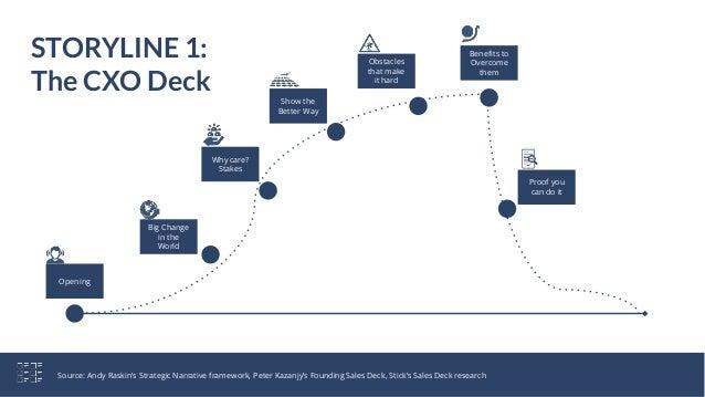 The Sales Hacker Deck On Sales Decks Slide 11