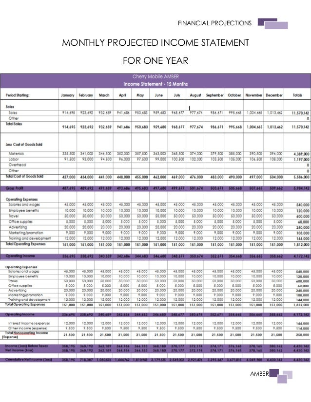 The Sales Plan (AMBER - Cherry Mobile Phone Unit)