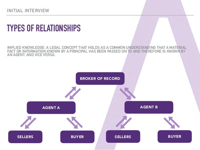 a licensee has an agency relationship and is representing