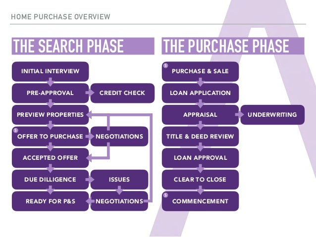 The Residential Real Estate Sales Process