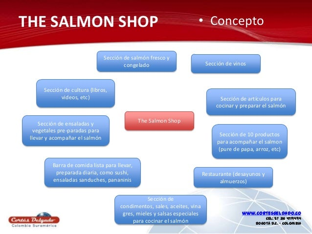The salmon shop - Cocinar salmon congelado ...