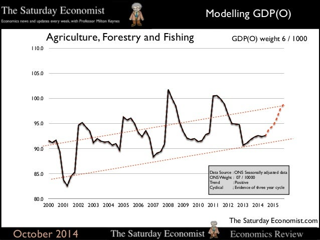The saturday economist, modeling gdp(o) update Q3 october
