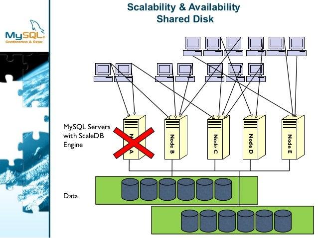 Scalability & Availability  Shared Disk  Node A  Node B  Node C  MySQL Servers  with ScaleDB  Engine  Data  Node D  Node E