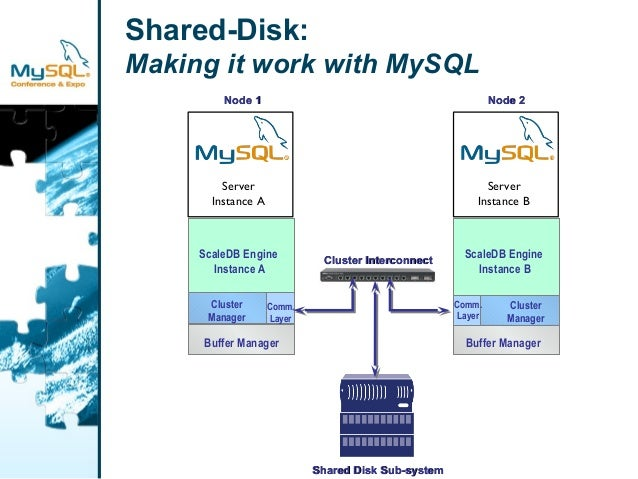 Shared-Disk:  Making it work with MySQL  NNooddee 11  ScaleDB Engine  Instance A  Cluster  Manager  Buffer Manager  Comm. ...