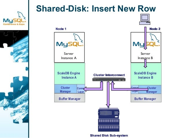 Shared-Disk: Insert New Row  ScaleDB Engine  Instance A  Cluster  Manager  Buffer Manager  Comm.  Layer  NNooddee 11  Serv...