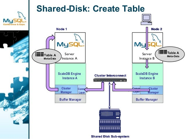 Shared-Disk: Create Table  ScaleDB Engine  Instance A  Cluster  Manager  Buffer Manager  Comm.  Layer  NNooddee 11  Server...