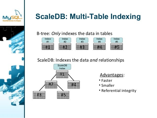 ScaleDB: Multi-Table Indexing  B-tree: Only indexes the data in tables  Index  #1  #1 #2  Index  #2  Index  #3  Index  #4 ...