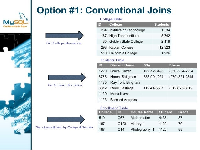 Option #1: Conventional Joins  College Table  ID College Students  234 Institute of Technology 1,334  167 High Tech Instit...