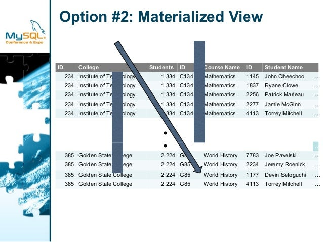 Option #2: Materialized View  ID College Students ID Course Name ID Student Name  234 Institute of Technology 1,334 C134 M...