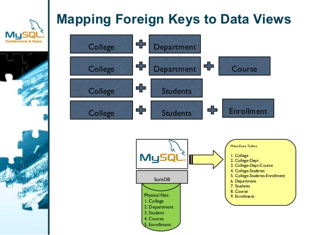Mapping Foreign Keys to Data Views  Students  Course  Enrollment  College Department  College Department  College  College...