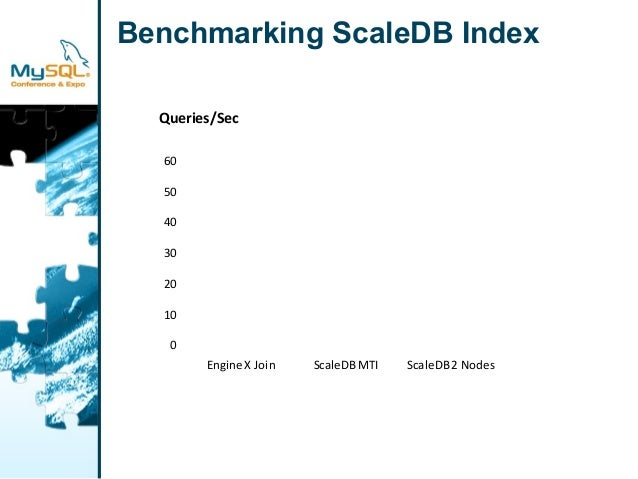 Benchmarking ScaleDB Index  Queries/Sec  60  50  40  30  20  10  0  Engine X Join ScaleDB MTI ScaleDB 2 Nodes