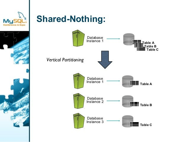 Shared-Nothing:  Database  Instance 1 Table A  Table B  Table C  Database  Instance 1  Database  Instance 2  Database  Ins...