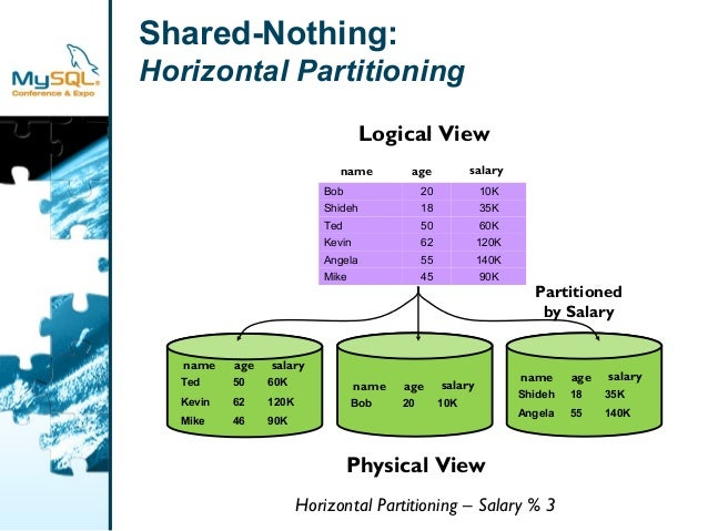 Shared-Nothing:  Horizontal Partitioning  name age salary  Bob 20 10K  Shideh 18 35K  Ted 50 60K  Kevin 62 120K  Angela 55...