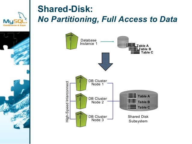 Shared-Disk:  No Partitioning, Full Access to Data  DB Cluster  Node 1  DB Cluster  Node 2  DB Cluster  Node 3  Table A  T...