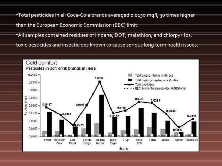 coke pesticide crisis Today, more from the world of product safety this time the story is about coke and pepsi, and allegations that the versions of their products manufactured in india contain unacceptably high.