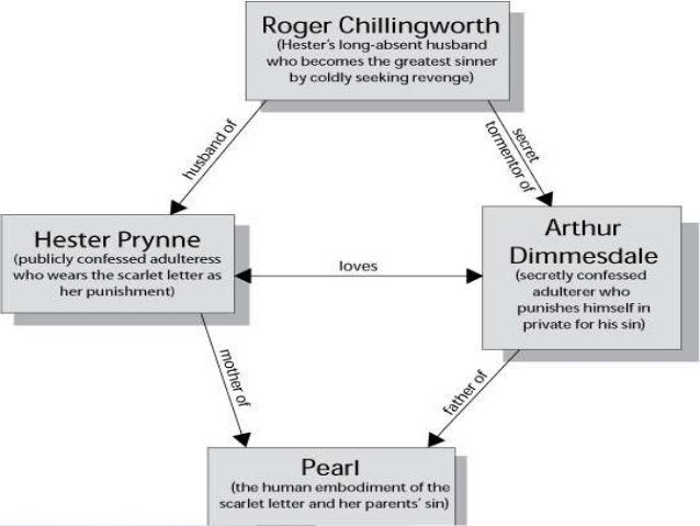 an analysis of the three main characters of the scarlet letter The the scarlet letter characters covered include: hester prynne, pearl, roger  chillingworth, reverend  read an in-depth analysis of roger chillingworth.