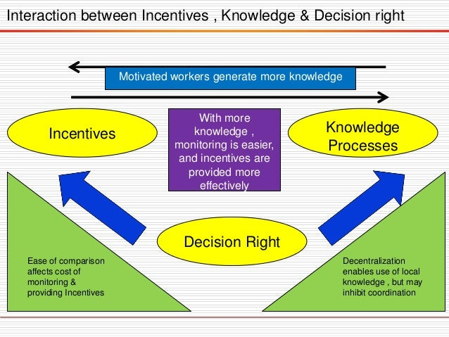 Incentives Knowledge Processes Decision Right Ease of comparison affects cost of monitoring & providing Incentives Decentr...