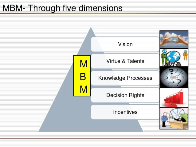 MBM- Through five dimensions Vision Virtue & Talents Knowledge Processes Decision Rights Incentives M B M