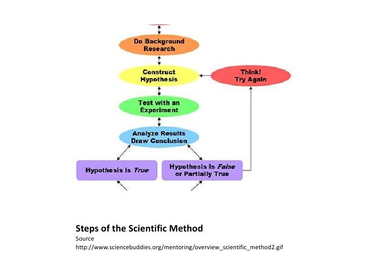 scientific method 3 essay The scientific method refers to group of steps that investigate phenomena, acquiring new knowledge, changing or correcting prior knowledge the scientific method is used by all scientists all around the world.
