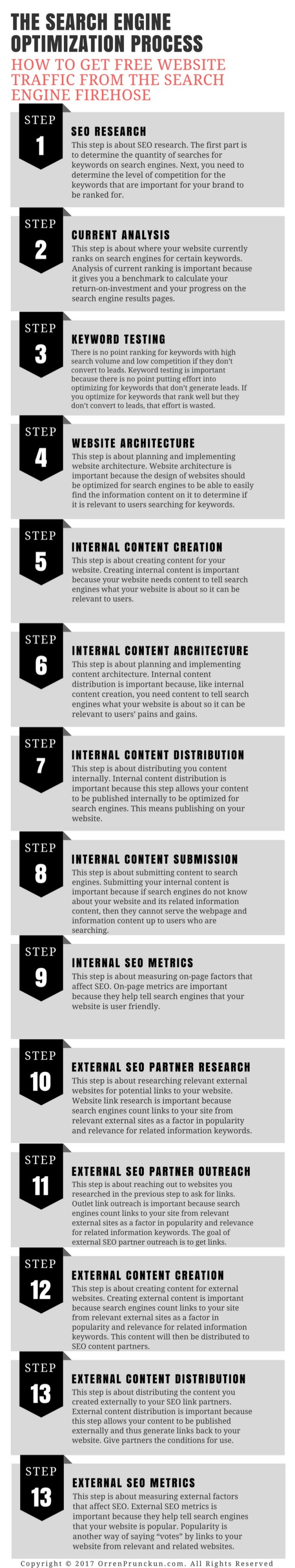 The Search Engine Optimization Process Infographic