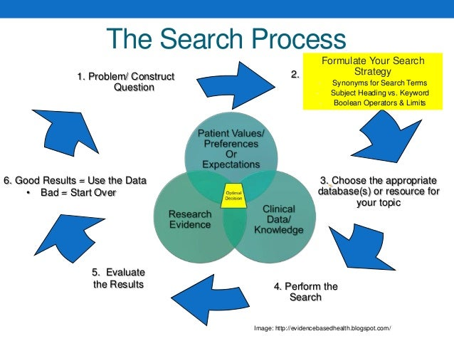 Developing A Good Search Strategy