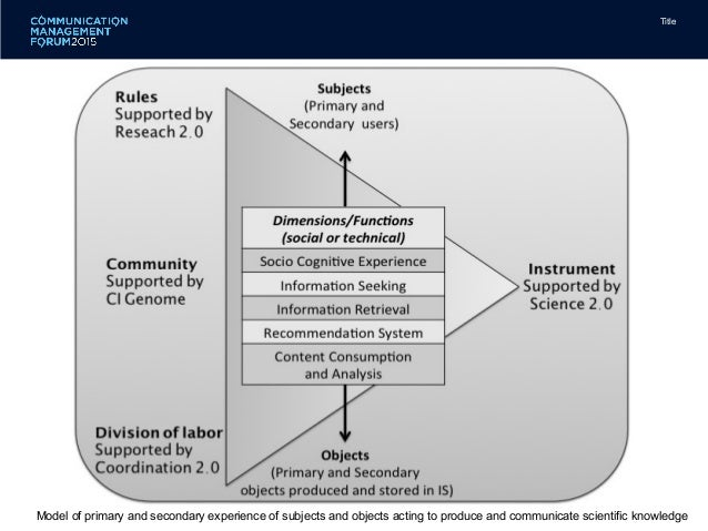 model of science communication Peer reviewed library science  effective communication for reference service delivery in academic  melvin defleur's information communication model:.