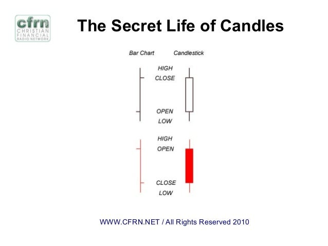 The Secret Life of Candles