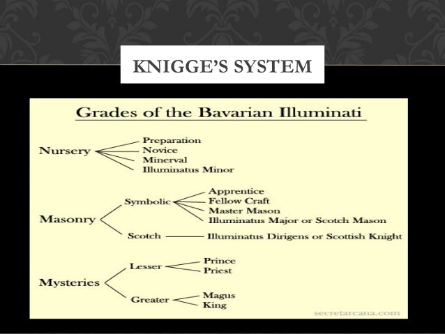 KNIGGE'S SYSTEM