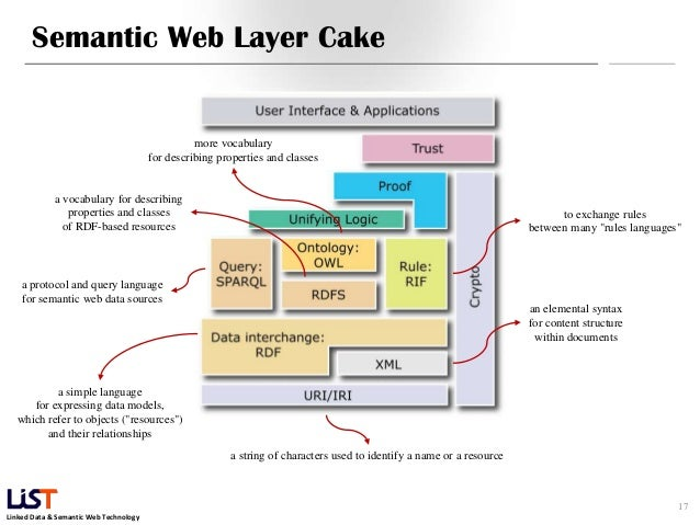 Semantic Layer Cake
