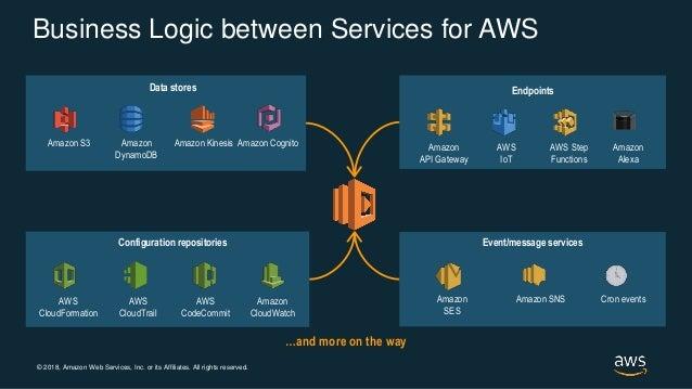 © 2018, Amazon Web Services, Inc. or its Affiliates. All rights reserved. Amazon S3 Amazon DynamoDB Amazon Kinesis Amazon ...