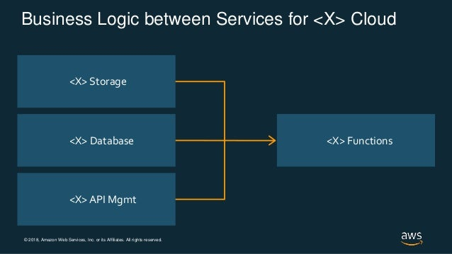 © 2018, Amazon Web Services, Inc. or its Affiliates. All rights reserved. <X> Storage <X> Database <X> API Mgmt <X> Functi...
