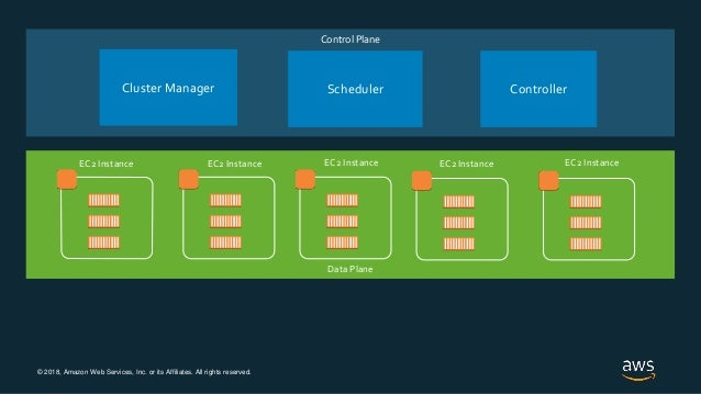 © 2018, Amazon Web Services, Inc. or its Affiliates. All rights reserved. Control Plane Data Plane Cluster Manager Schedul...