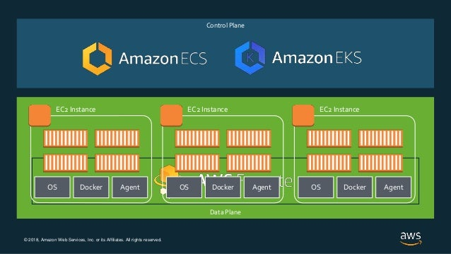 © 2018, Amazon Web Services, Inc. or its Affiliates. All rights reserved. Control Plane Data Plane AgentDockerOS EC2 Insta...