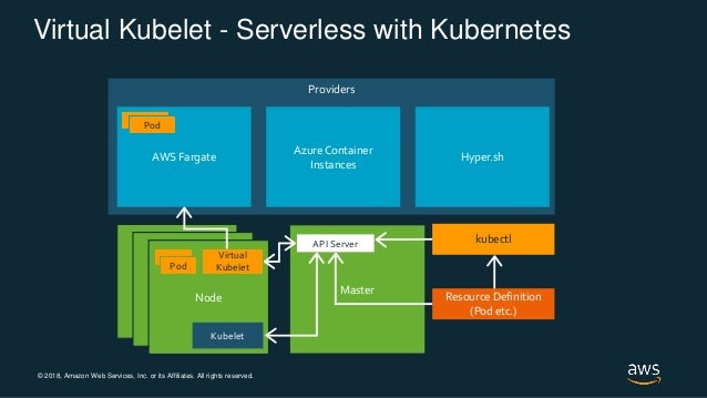 © 2018, Amazon Web Services, Inc. or its Affiliates. All rights reserved. Node Node Node Providers Virtual Kubelet - Serve...